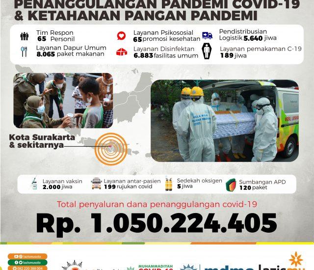 Update Respon Muhammadiyah Solo dalam Pandemi Covid-19